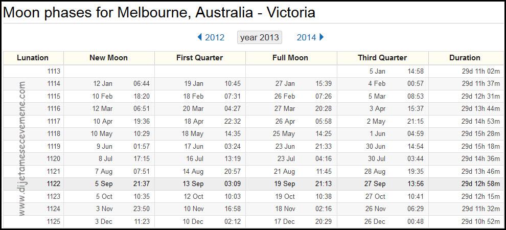 mesečeve mene australija