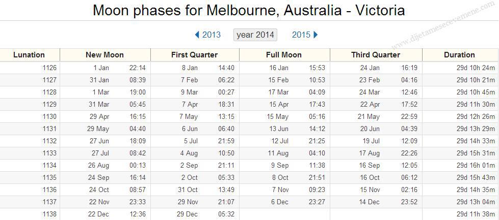 meseceve mene australija