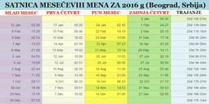 satinica mesečevih mena za Beograd 2016