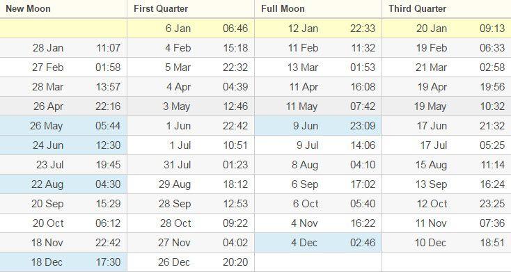 australija mene meseca