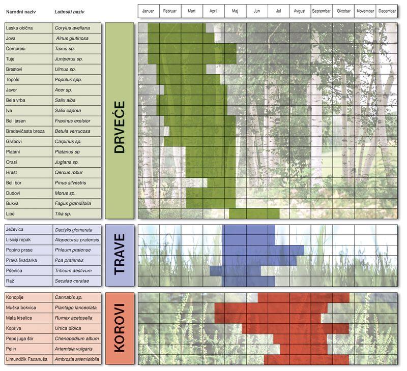 peludni kalendar