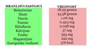 indijski orah kalorije