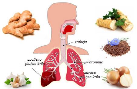 upala pluća simptomi kod odraslih