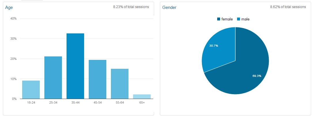 demografija posetilaca