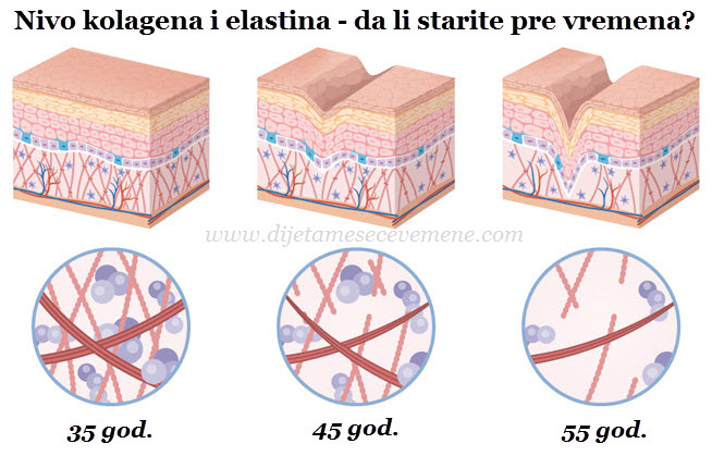 kolagen za lice i kožu