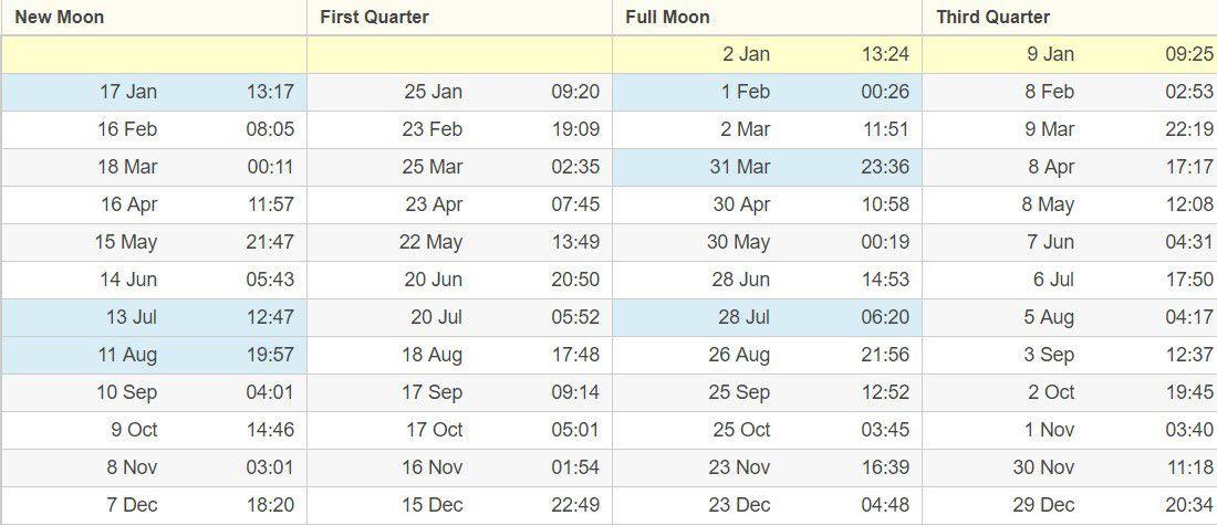 Lunarni kalendar Australija