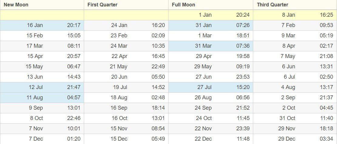 mesečev kalendar i satnica za Čikago