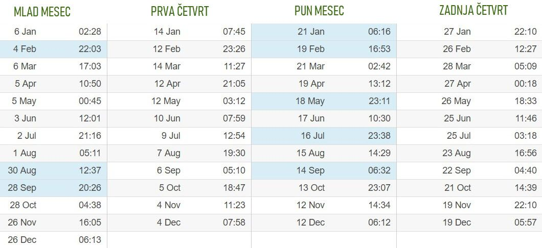 Vremenska Prognoza Za Februar 2019 Beograd Prognoza Za Leto