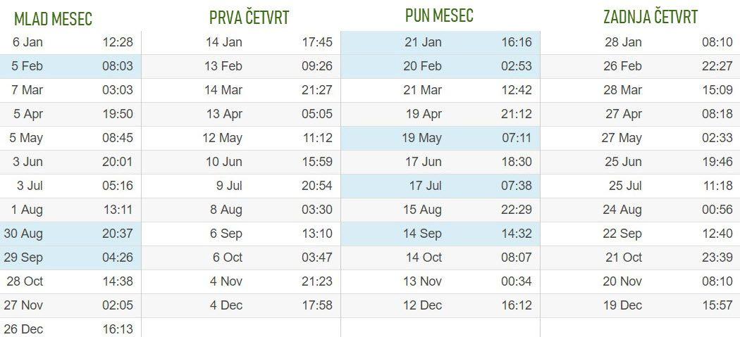 Lunarni kalendar za Melburn