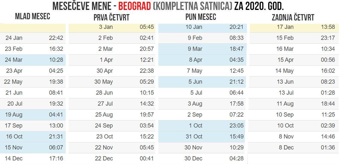 Meseceve mene 2020 Beograd